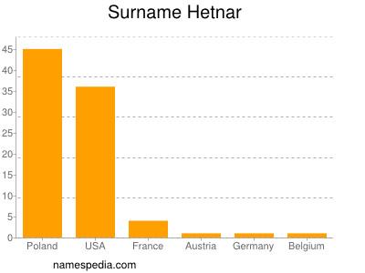 Surname Hetnar