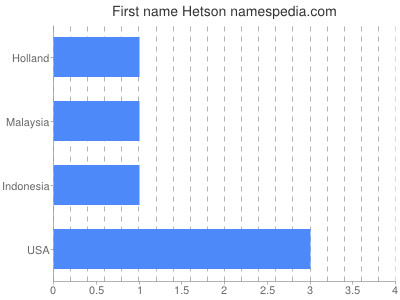 Given name Hetson