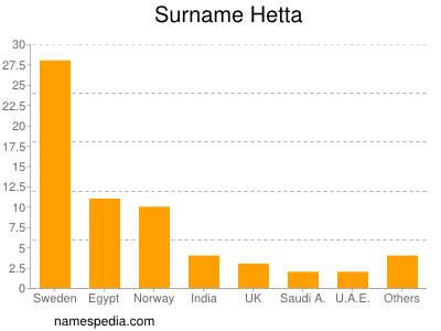 Surname Hetta