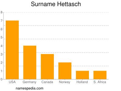 Surname Hettasch