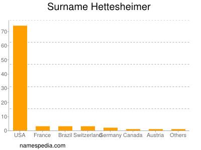Surname Hettesheimer