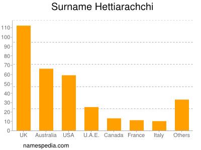 Surname Hettiarachchi