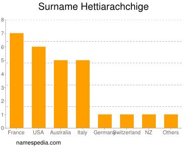 Familiennamen Hettiarachchige