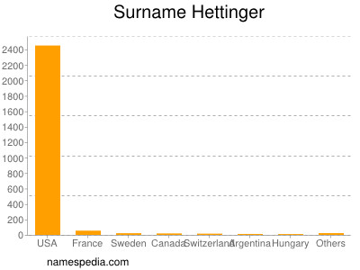 Surname Hettinger