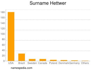 Surname Hettwer
