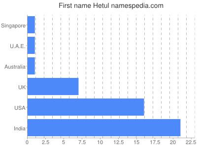 Given name Hetul