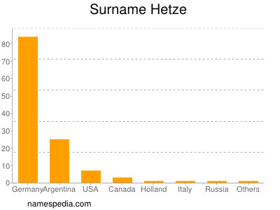 Surname Hetze