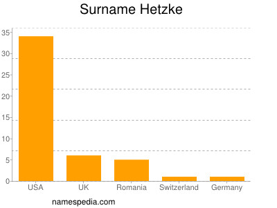 Surname Hetzke
