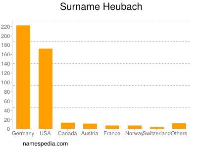 Surname Heubach