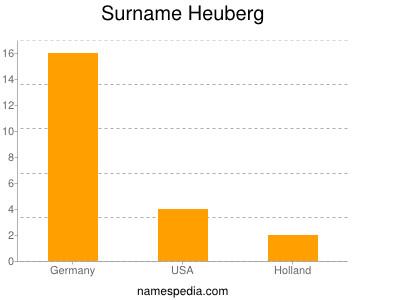 Surname Heuberg