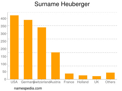 Surname Heuberger
