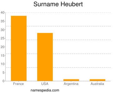 Surname Heubert