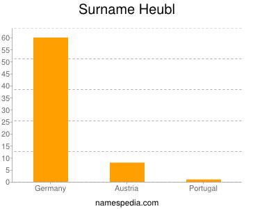 Surname Heubl