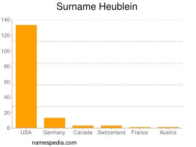 Surname Heublein