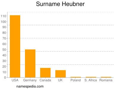 Surname Heubner