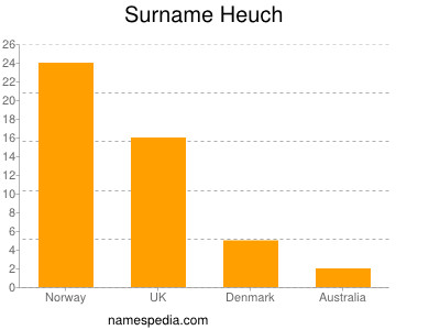 Surname Heuch