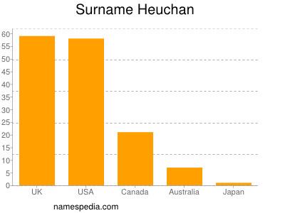 Surname Heuchan