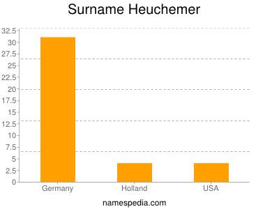 Surname Heuchemer