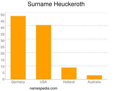 Surname Heuckeroth