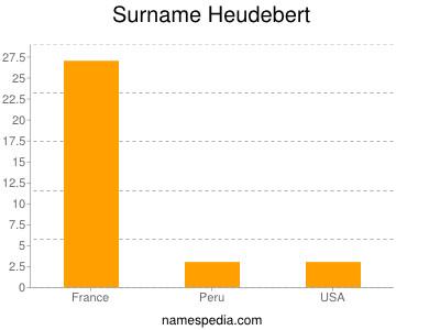 Surname Heudebert