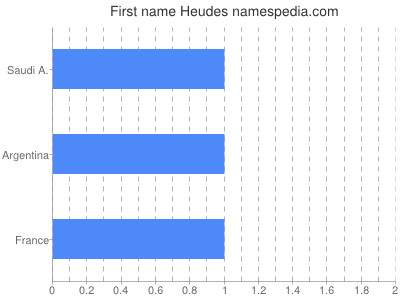 Given name Heudes