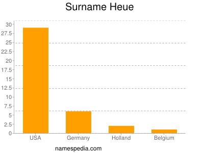 Surname Heue