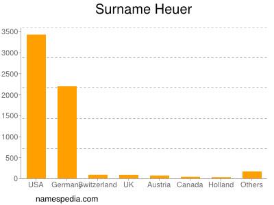 Surname Heuer