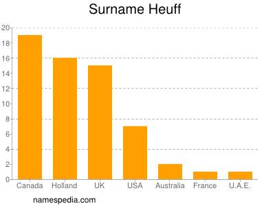 Surname Heuff