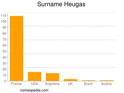 Surname Heugas