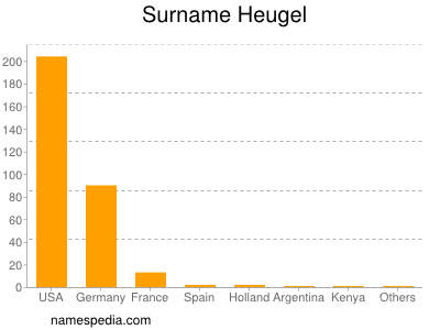 Surname Heugel