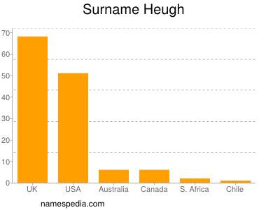 Surname Heugh