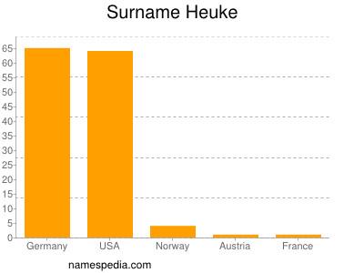 Surname Heuke