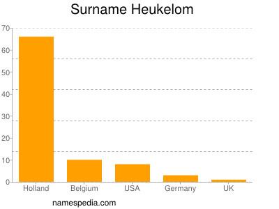 Surname Heukelom
