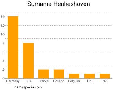 Surname Heukeshoven