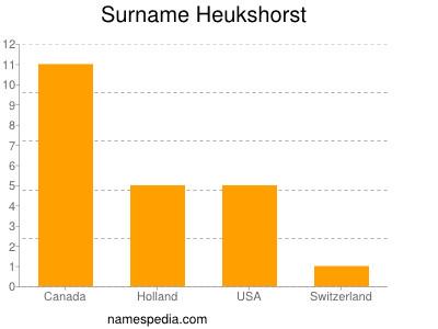 Surname Heukshorst