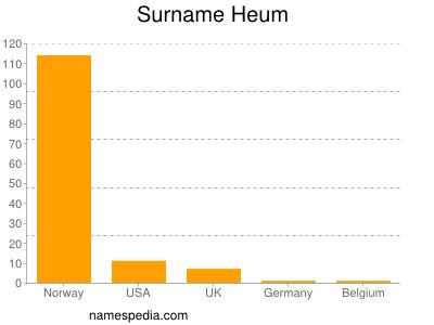 Surname Heum