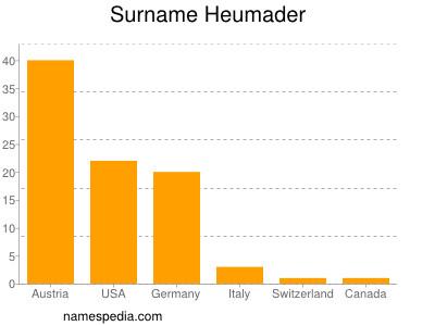 Surname Heumader