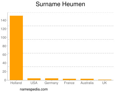 Surname Heumen