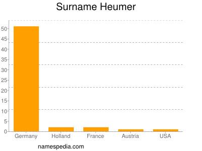 Surname Heumer