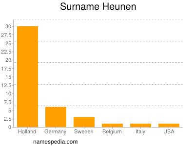 Familiennamen Heunen