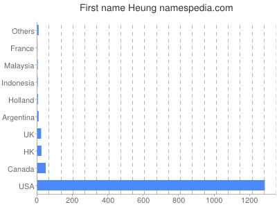 Given name Heung