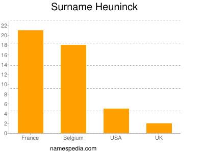 Surname Heuninck