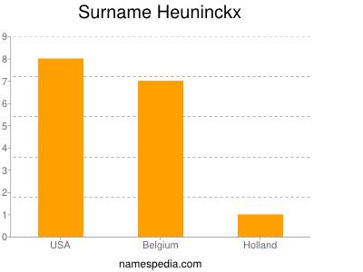 Surname Heuninckx