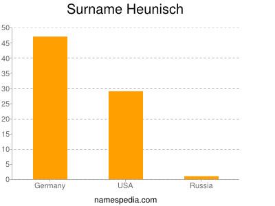 Surname Heunisch