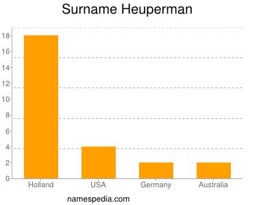 Surname Heuperman