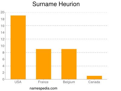 Surname Heurion