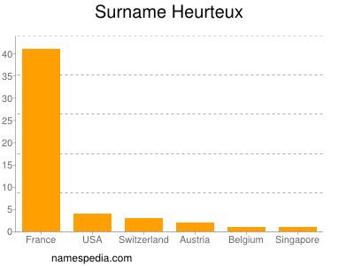 Surname Heurteux