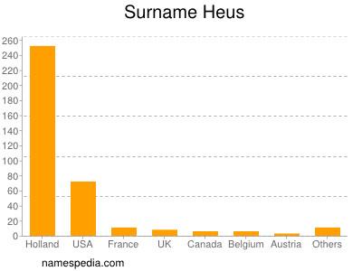 Surname Heus