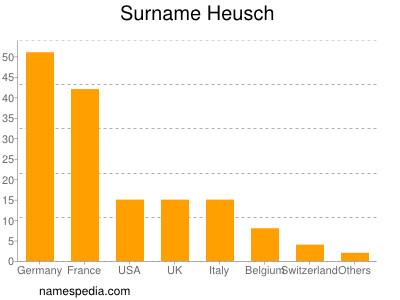 Surname Heusch