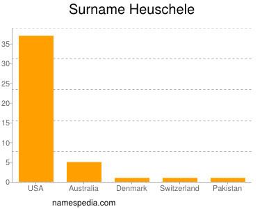 Surname Heuschele